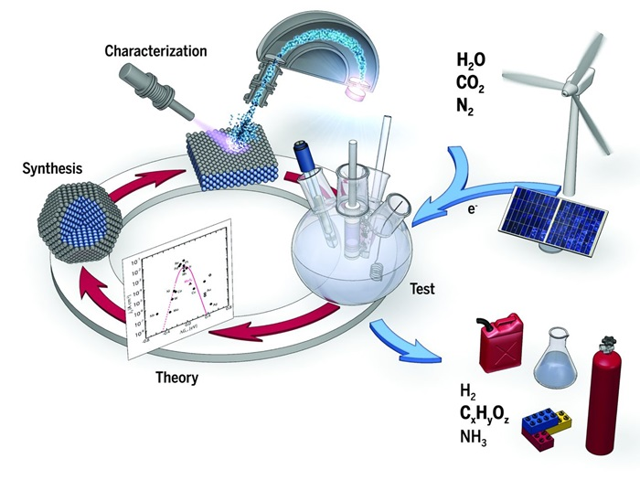 Electrochemical energy conversion. Schematic showing electrochemical conversion of water, carbon dioxide, and nitrogen into value-added products (e.g., hydrogen, hydrocarbons, oxygenates, and ammonia), using energy from renewable sources. The combination of theoretical and experimental studies working in concert provides us with insight into these electrochemical transformations and guides the development of the high-performance electrocatalysts needed to enable these technologies.