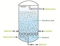 hvordan laver man vand