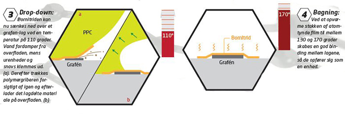 atom-thin materials