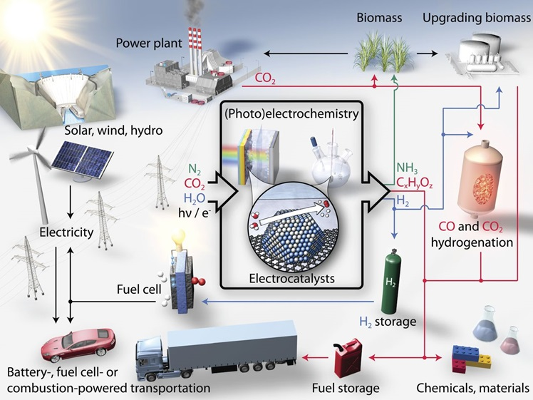 Sustainable energy future. Schematic of a sustainable energy landscape based on electrocatalysis.