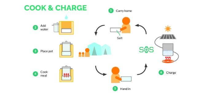 Grøn teknologi: sådan fungrer de soldrevne komfurer
