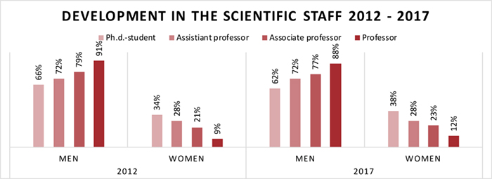 Development in the scientific staff 2012-2017