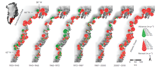 The researchers have divided the changes in the southeast Greenlandic glaciers into six observation periods from 1933 to 2010. Red circles show retreat and green circles advance.